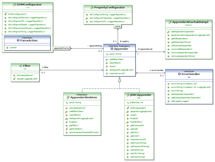 class diagram for text editor wiring harness given a folder of java files is there an eclipse plugin to draw uml http www soyatec com euml2 screenshots small