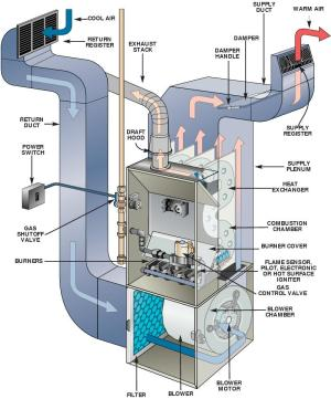 hvac  Which way does the air flow through my furnace
