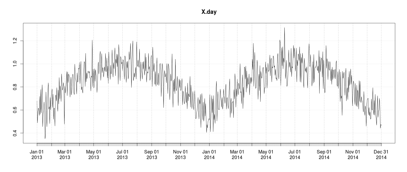 R: How to plot with plot.ts month by month (time series