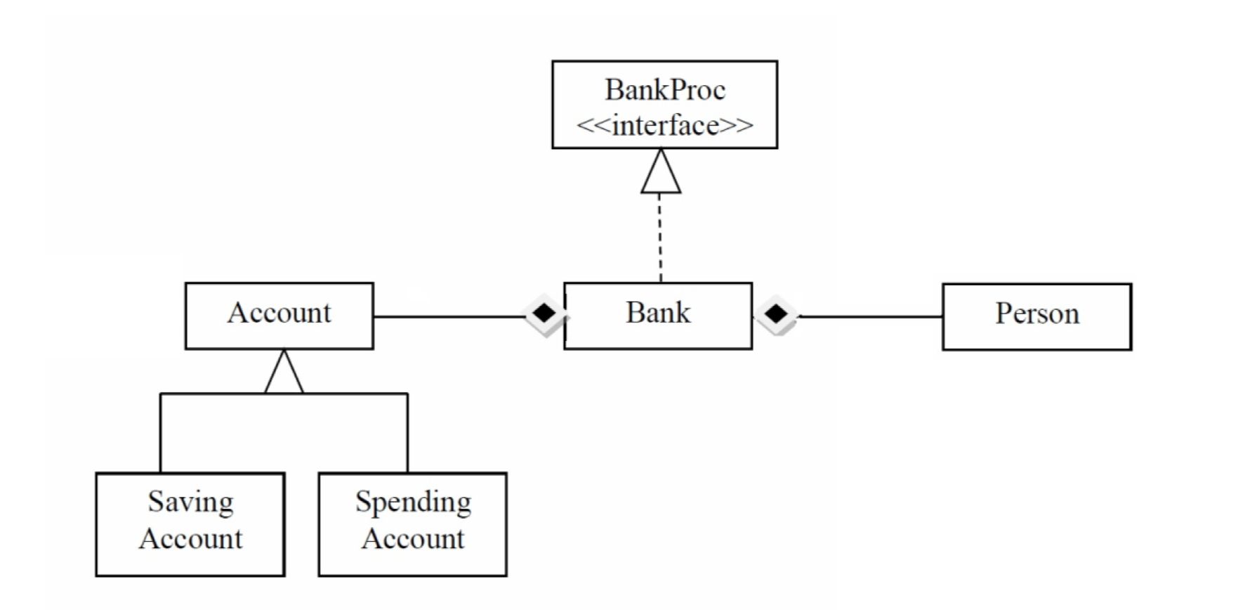 Java Bank Based On A Uml Class Diagram Trouble With The Hashmap Storage Stack Overflow