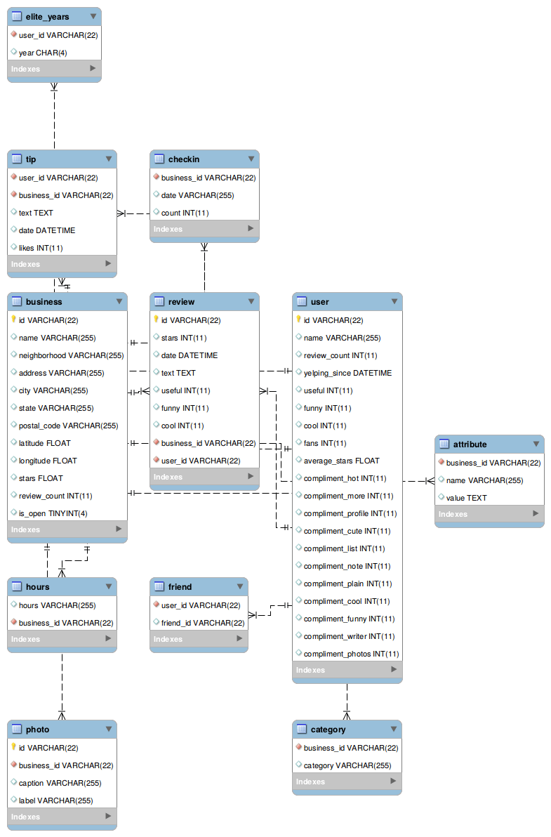 medium resolution of eer diagram yelp dataset