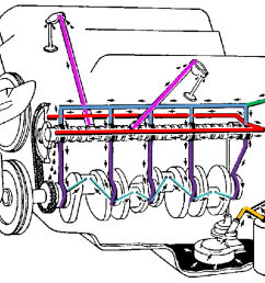 small block chevy oil flow diagram wiring diagram sheet chevy engine oil diagram [ 1250 x 901 Pixel ]