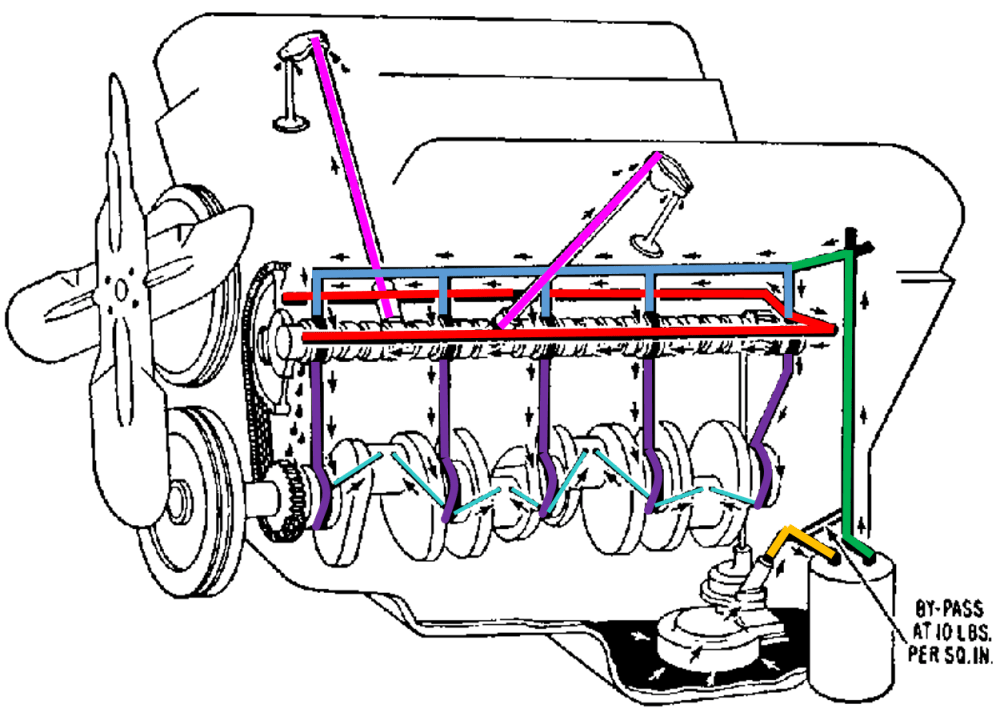 medium resolution of small block chevy oil flow diagram wiring diagram sheet chevy engine oil diagram