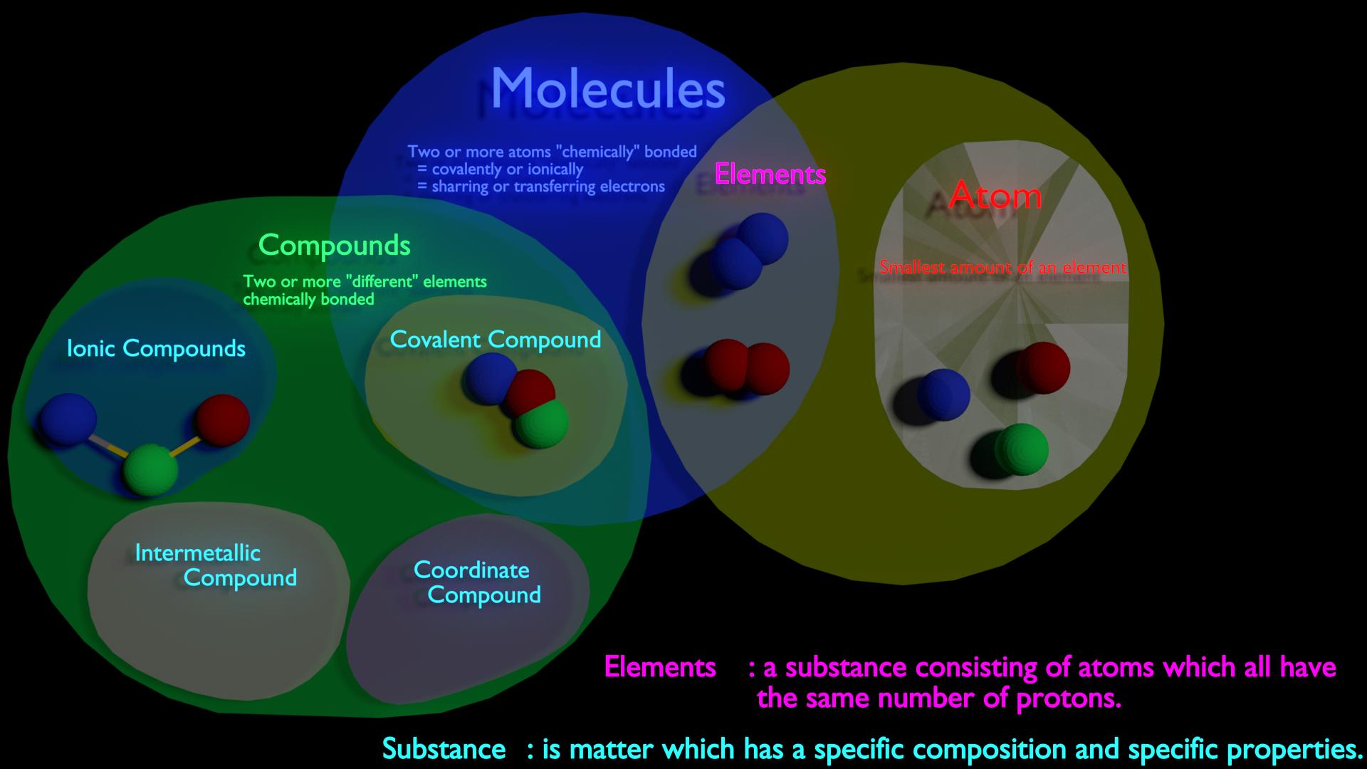 hight resolution of venn diagram of elements compounds and mixtures