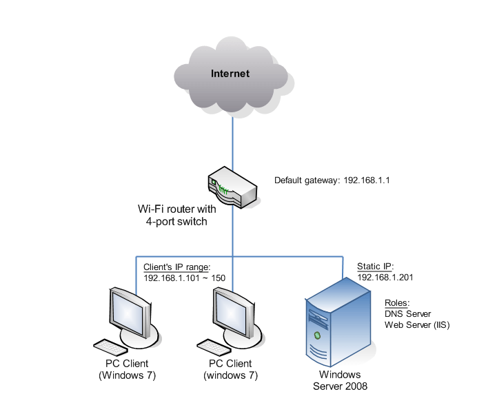 Iis Web And DNS Server Just For The Intranet Configuration