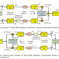 Constellation Diagram In Digital Communication 2005 Jeep Liberty Engine Communications Oqpsk Question