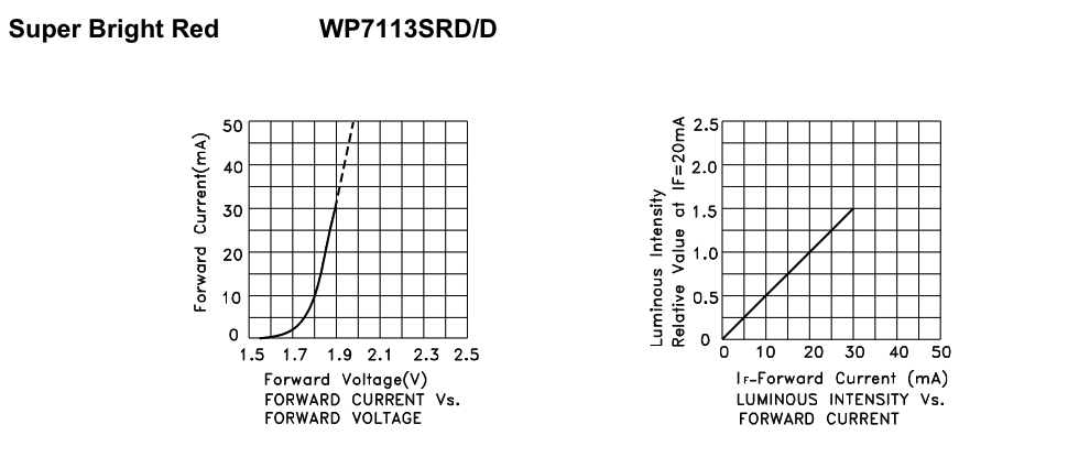 LED light intensity drop using 200k range resistors
