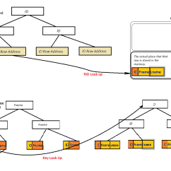 B Tree Index In Oracle With Diagram Hyundai Accent Wiring Developers Field Using Covering Indexes To Improve Query