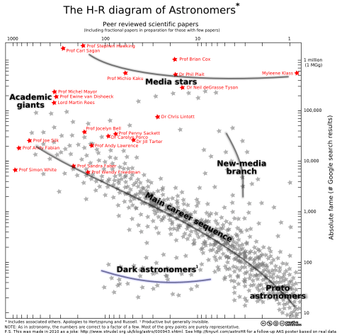 small resolution of the hr diagram of astronomers