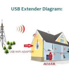 Wireless Extender Diagram Sony Cdx Gt23w Wiring Networking How To Build A Wifi Repeater Using The Raspberry Pi Alfa R36