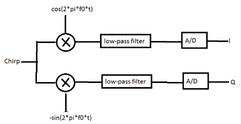 apply low-pass analog filter to an analog signal in matlab