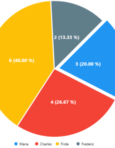 Enter image description here also move  slice of the pie chart using  js stack overflow rh stackoverflow