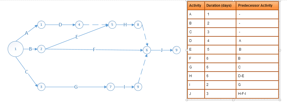 Scheduling Activity On Arrow AoA Diagram Review Project