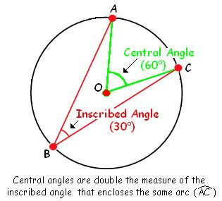 Geometry  Inscribed Angles Central Angles  Mathematics Stack Exchange