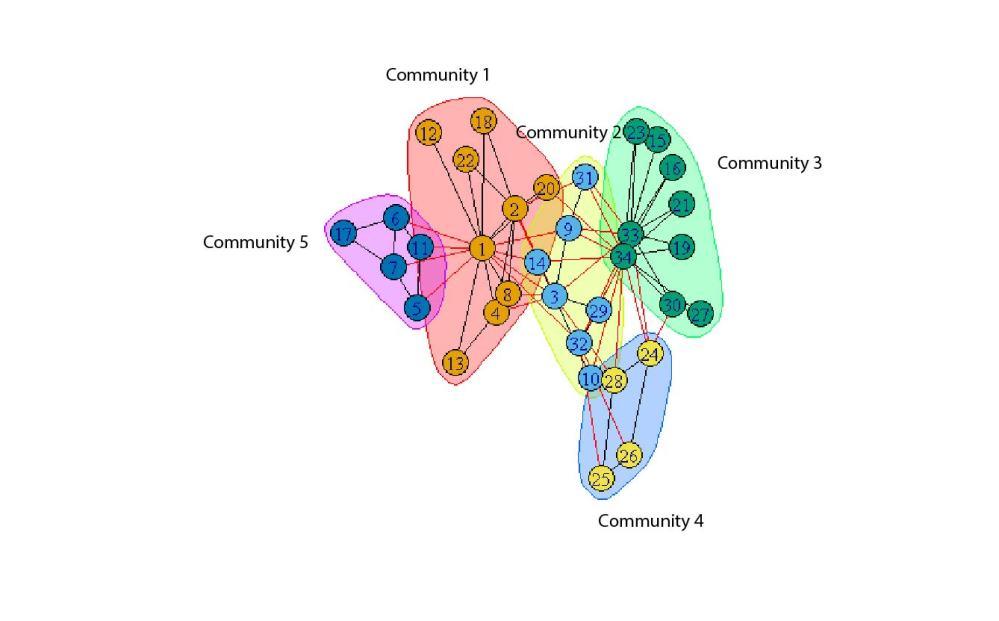 medium resolution of igraph community example labeled