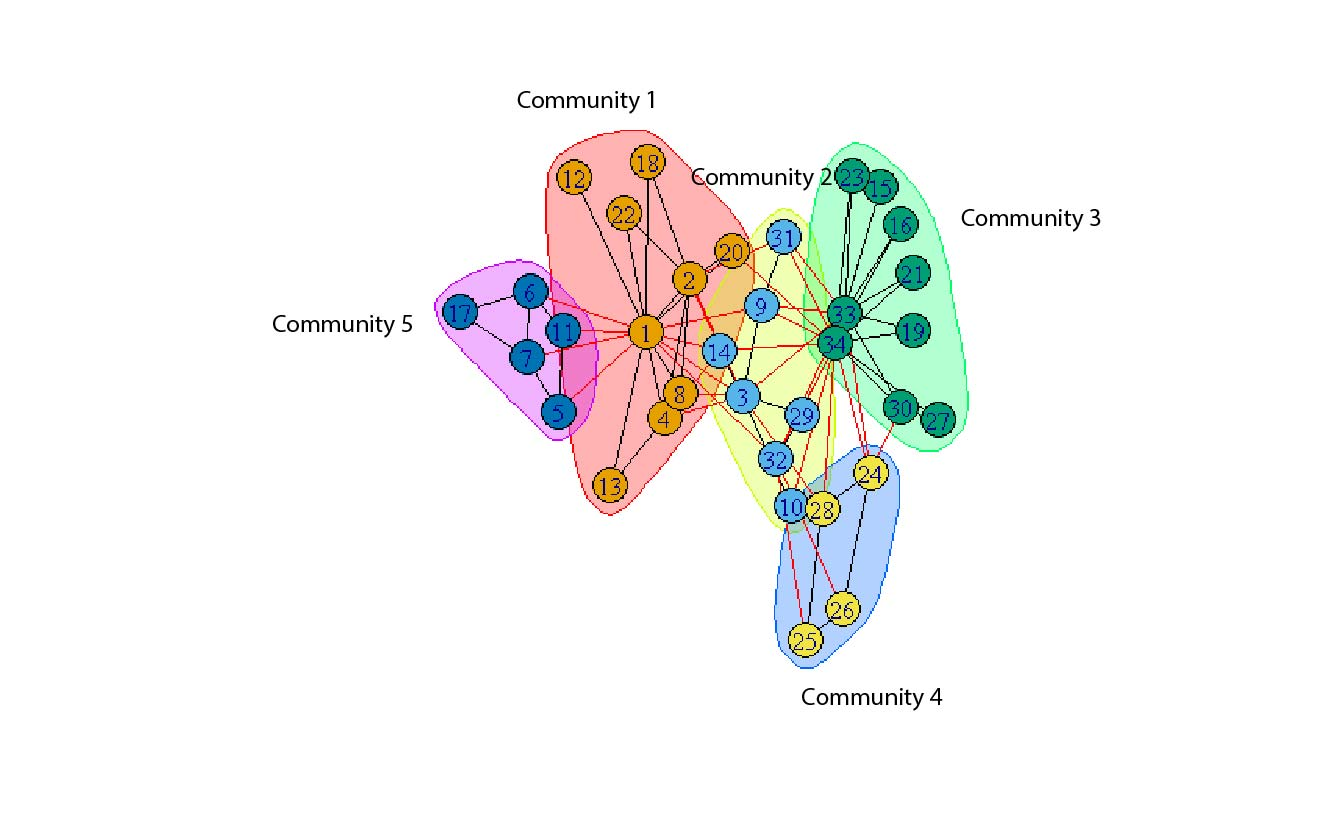 hight resolution of igraph community example labeled
