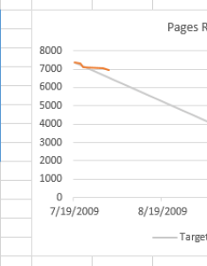 Burndown chart of pages read also how do  make  burn down in excel stack overflow rh stackoverflow