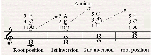 What Are the Correct Fingerings for Piano Chords (and