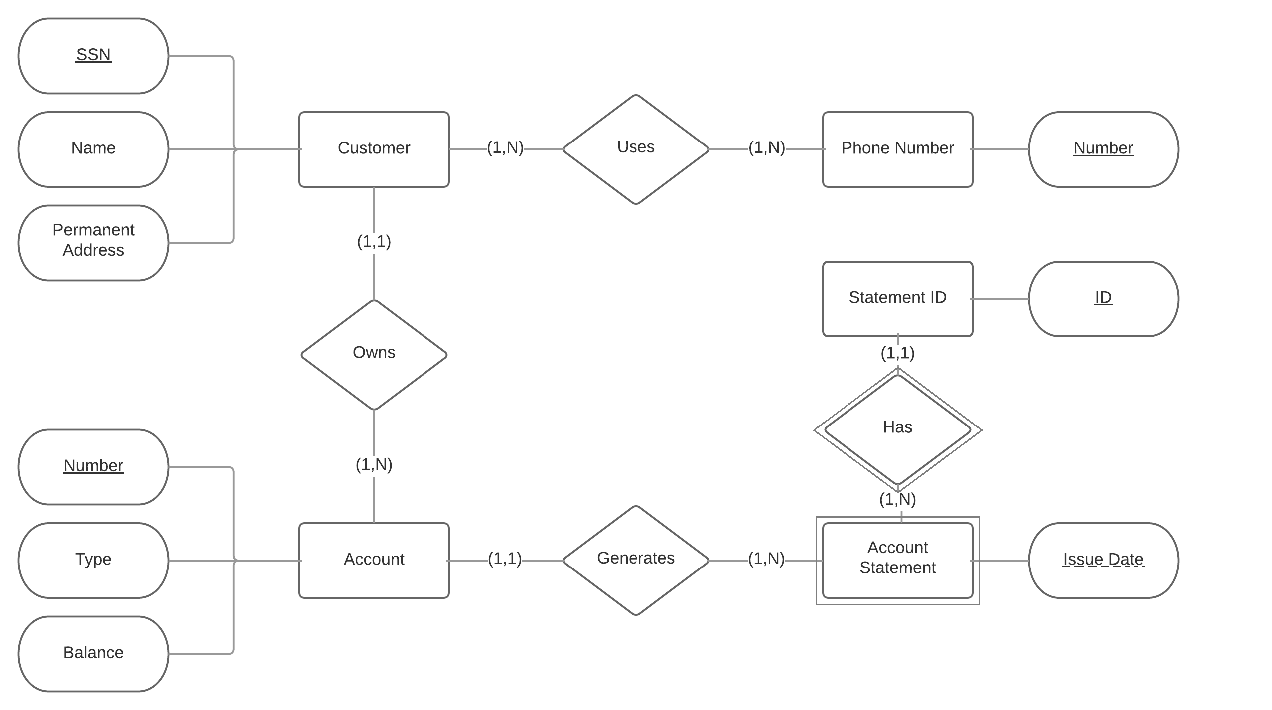 Relational Database Is This ER Diagram Correct? Stack Overflow