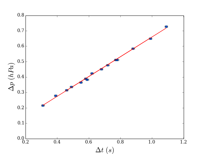 Matplotlib: ValueError: x and y must have same first