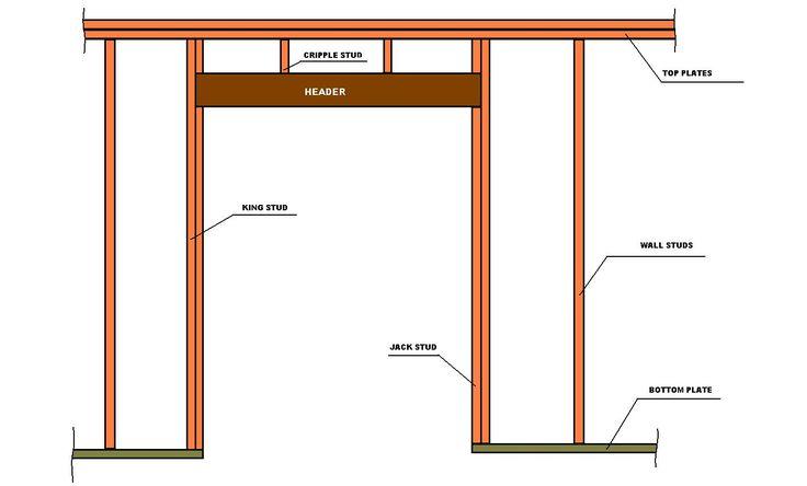 2×4 Column Load Capacity