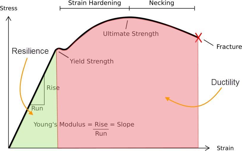 Stress Strain Diagram For Steel