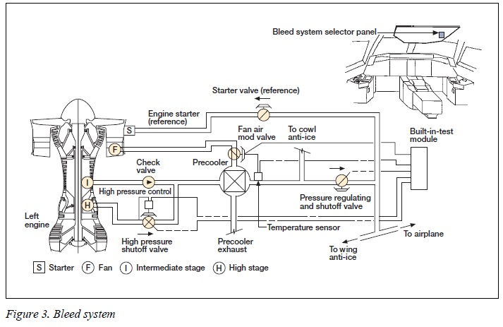 737 Bleed Air System Schematic, 737, Free Engine Image For