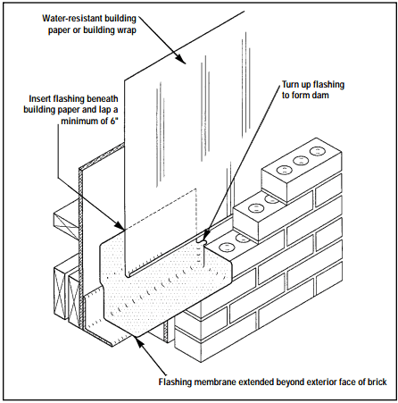 Retaining Wall Construction Diagram, Retaining, Free