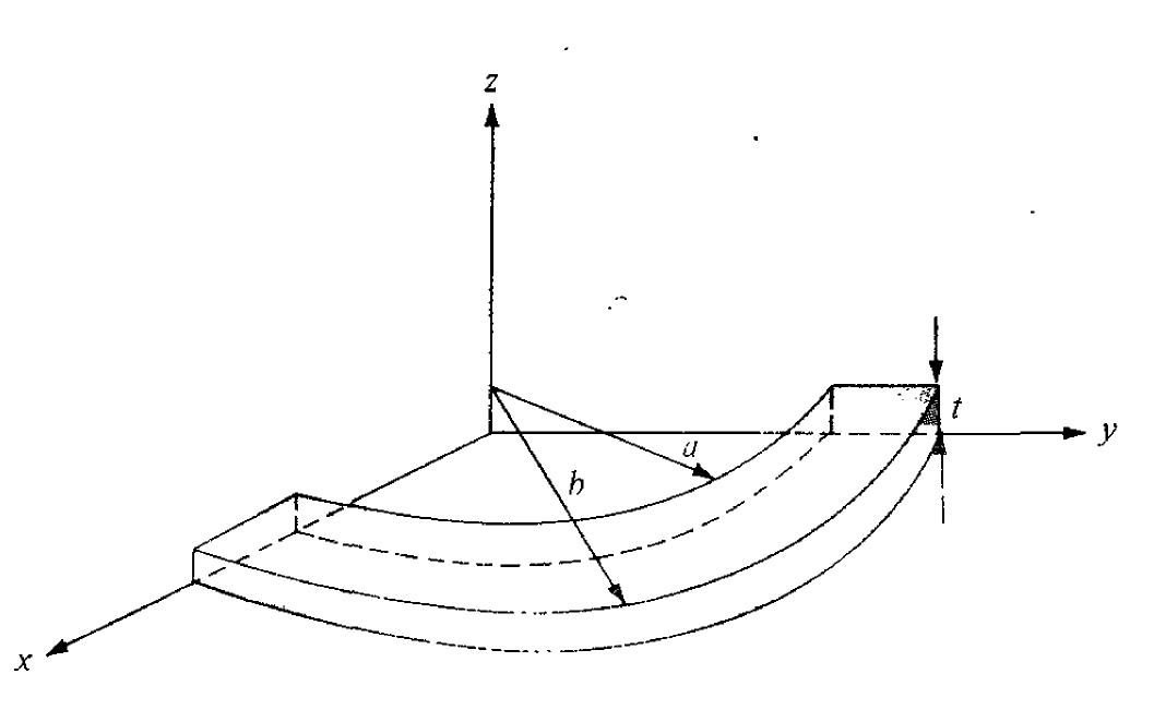 Electrostatics Boundary Value Problems (Finding resistance