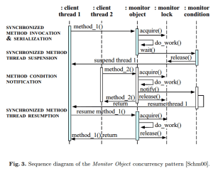 architecture  UML Diagrams of MultiThreaded Applications