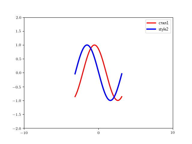 How to render Matplotlib plots with TEX code in Cyrillic