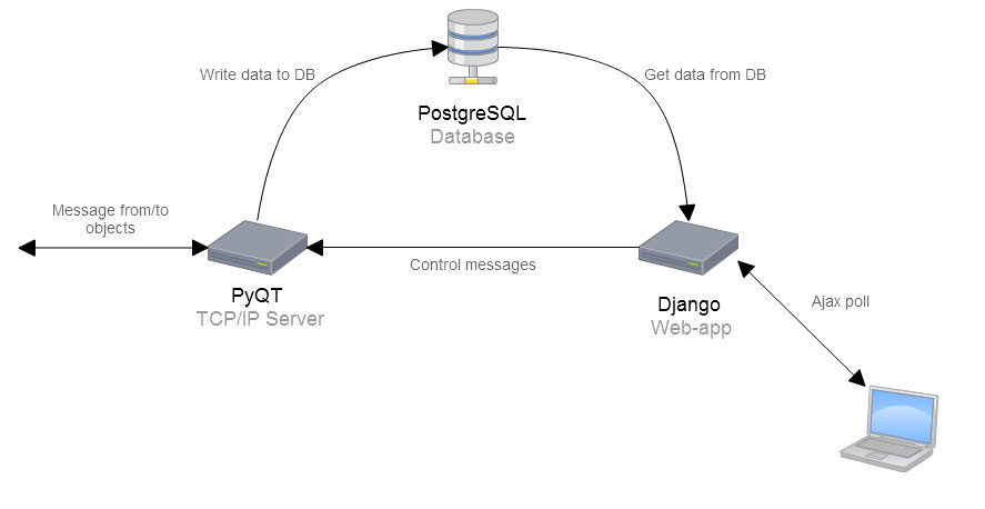 PyQT + Django system architecture. Is Python a good way