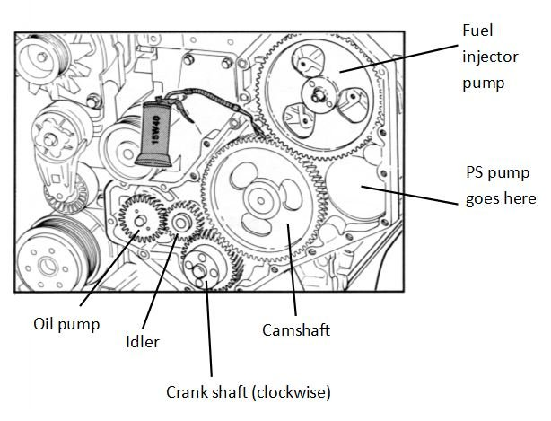 Will deleting the gear-driven pump for power steering and