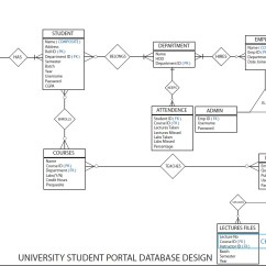 One To Many Relationship Er Diagram Rheem Condenser Wiring Should Student Be A Weak Entity In Dbms