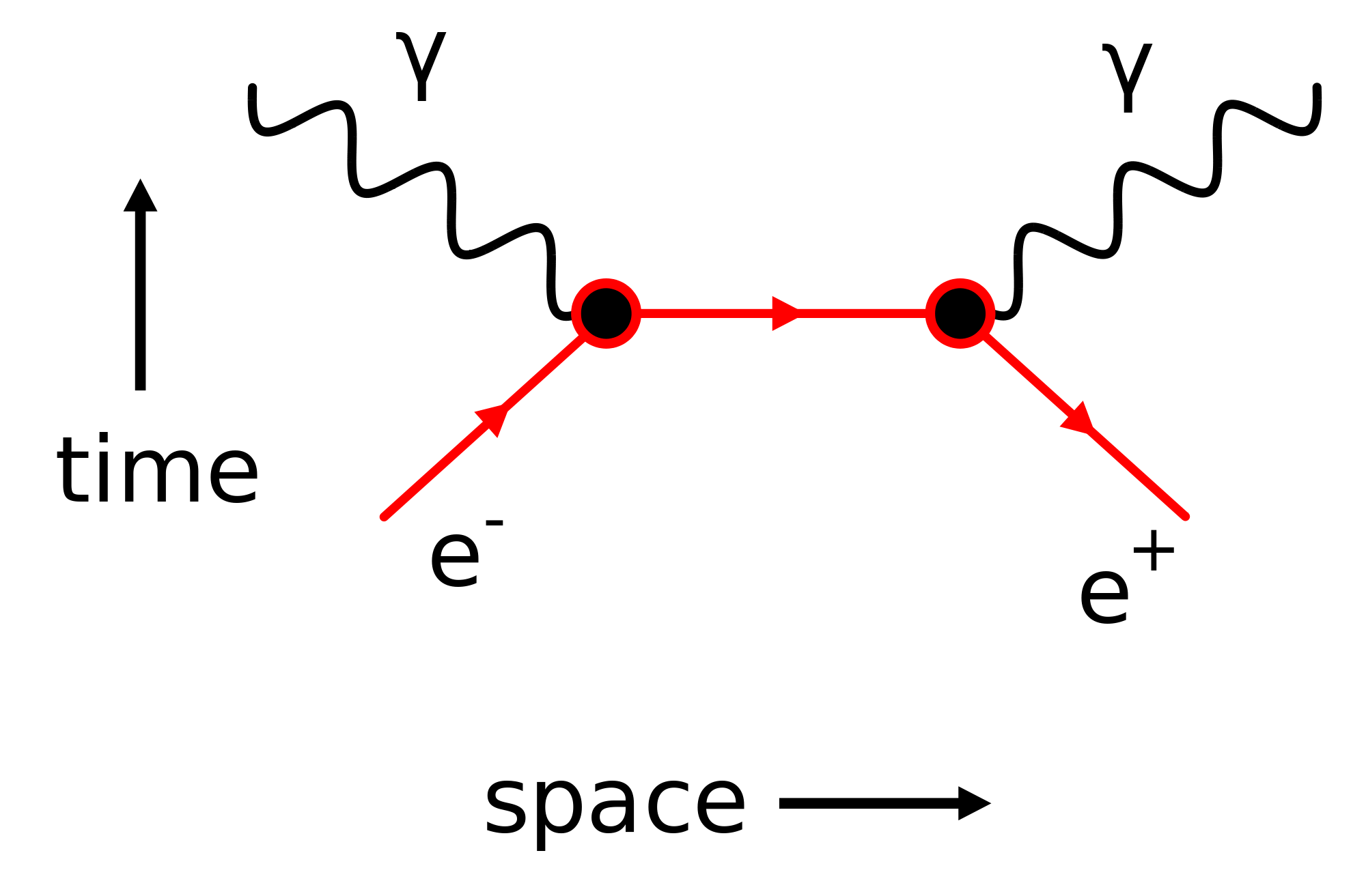 Electron Positron Annihilation With Photon Production