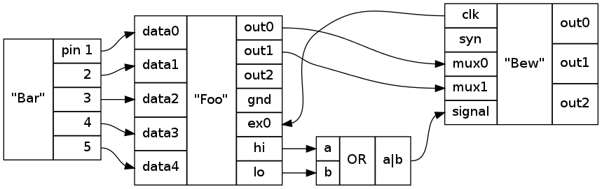 Block Diagram Layout With Dot Graphviz Stack Overflow
