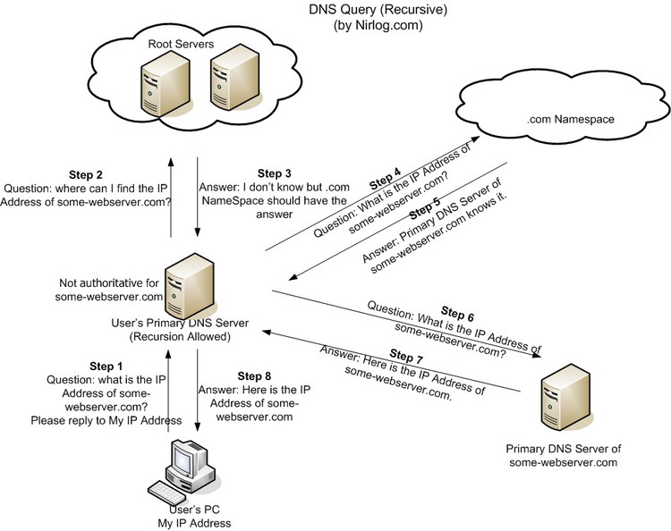 What is DNS and which Server do I choose? « Super User Blog