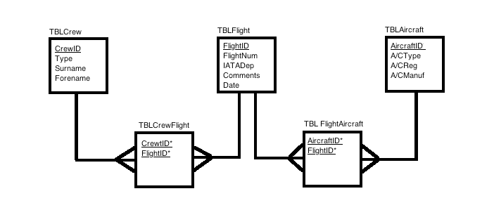 How to create database diagram with Microsoft SQL Server
