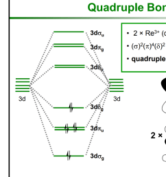 how does the dx2 y2 orbital bond with four ligands in square planar metal metal complexes [ 1080 x 1920 Pixel ]