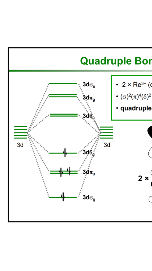 small resolution of how does the dx2 y2 orbital bond with four ligands in square planar metal metal complexes