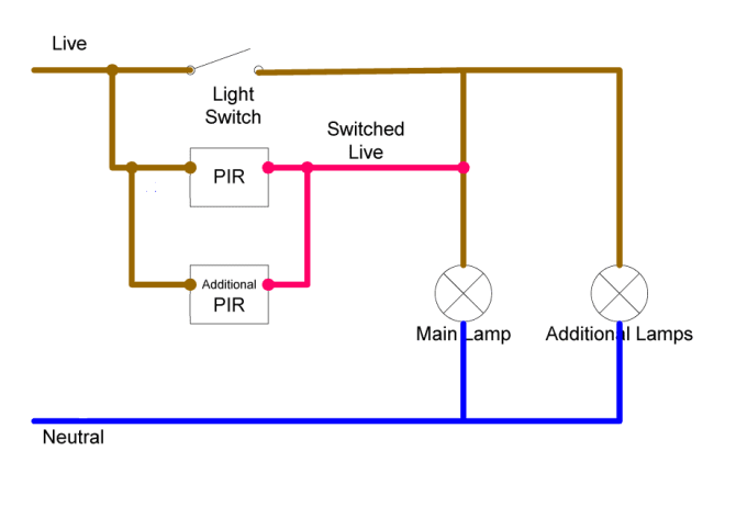 is it possible to replace a two way switch with two wall pir