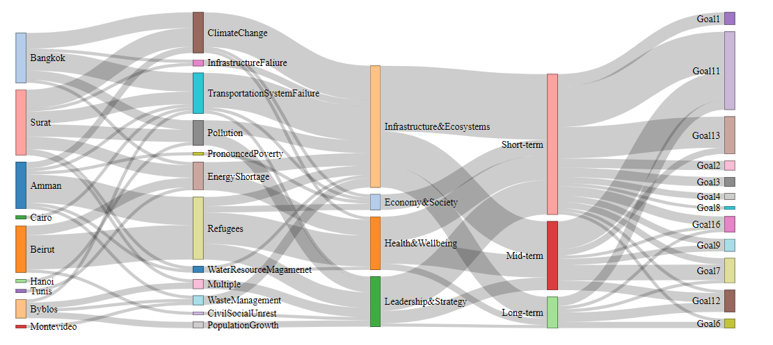 how to do a sankey diagram 1970 chevy pickup wiring highlight all connected paths from start end in graph here s an example of what i need enter image description