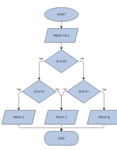 Yfiles for html flowchart demo also can  create  flow chart no tree using  js stack overflow rh stackoverflow