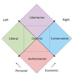 nolan s chart political compass [ 2954 x 2954 Pixel ]