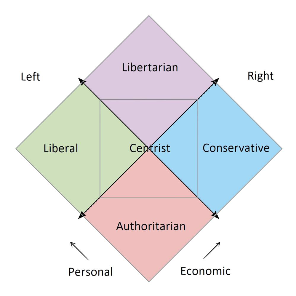 medium resolution of nolan s chart political compass