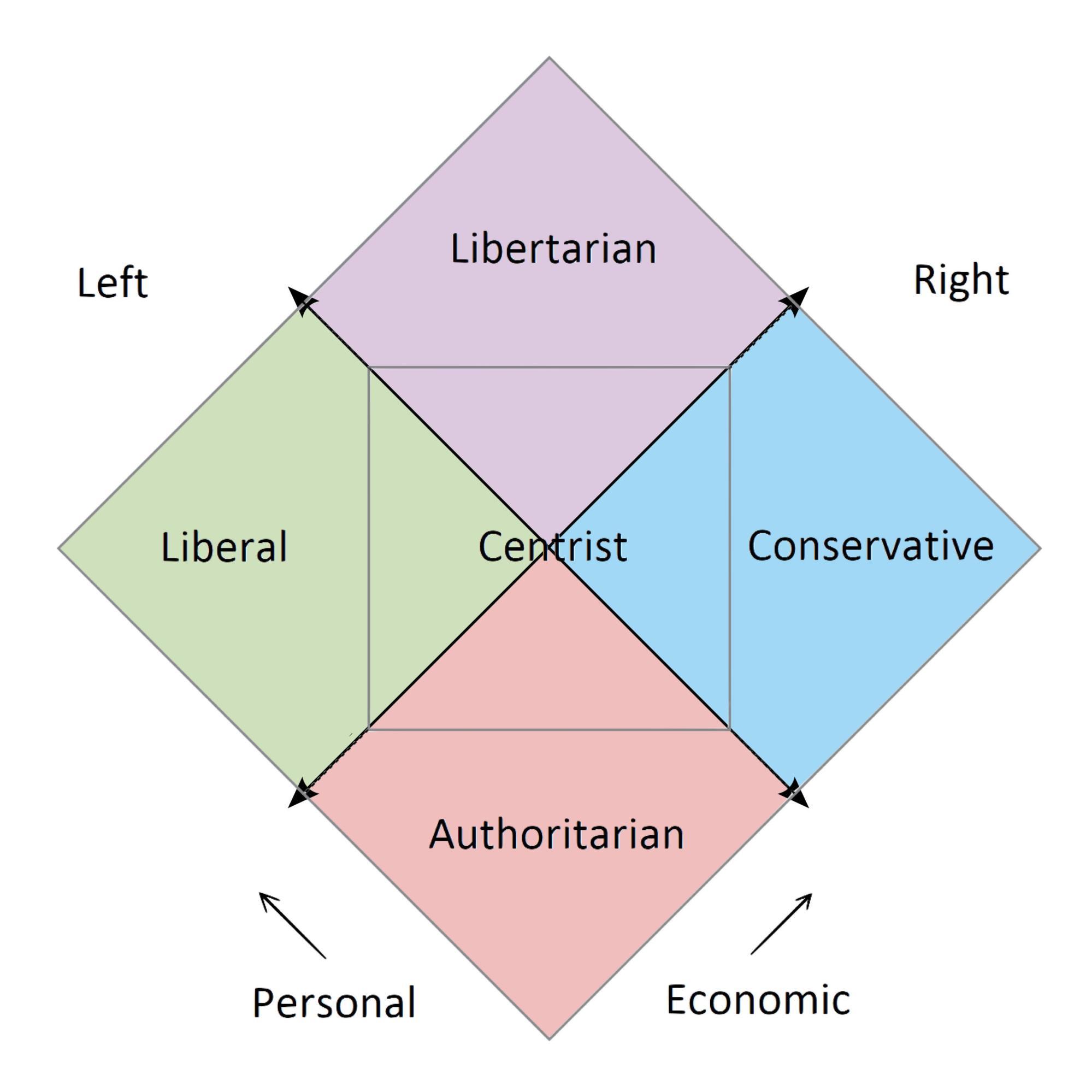 hight resolution of nolan s chart political compass