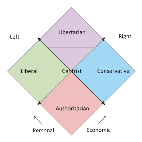 small resolution of nolan s chart political compass