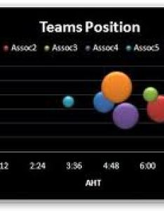 Bubble chart label for the size also microsoft excel super user rh superuser