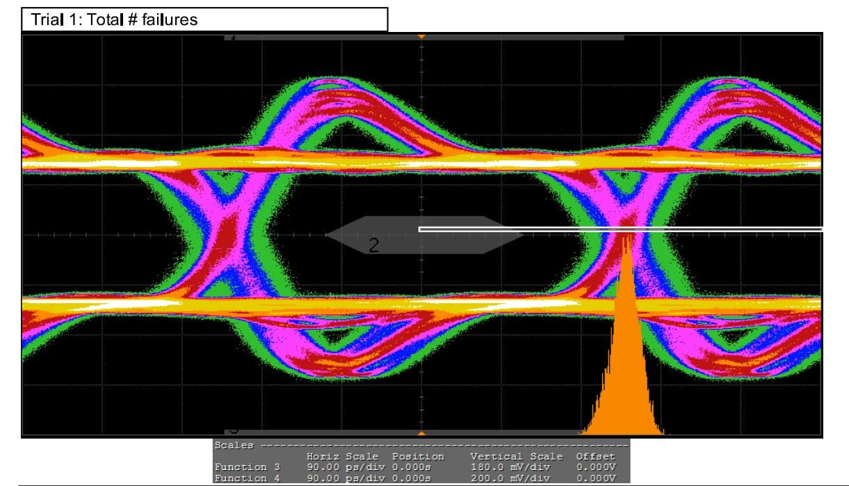 hight resolution of eye diagram 1