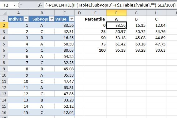 在Excel數據透視表中使用QUARTILE來匯總子群體的數據 - IT屋-程序員軟件開發技術分享社區